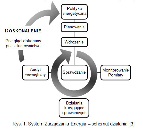 system zarzadzania_energia