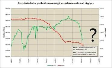 ceny swiadectw energii CHP