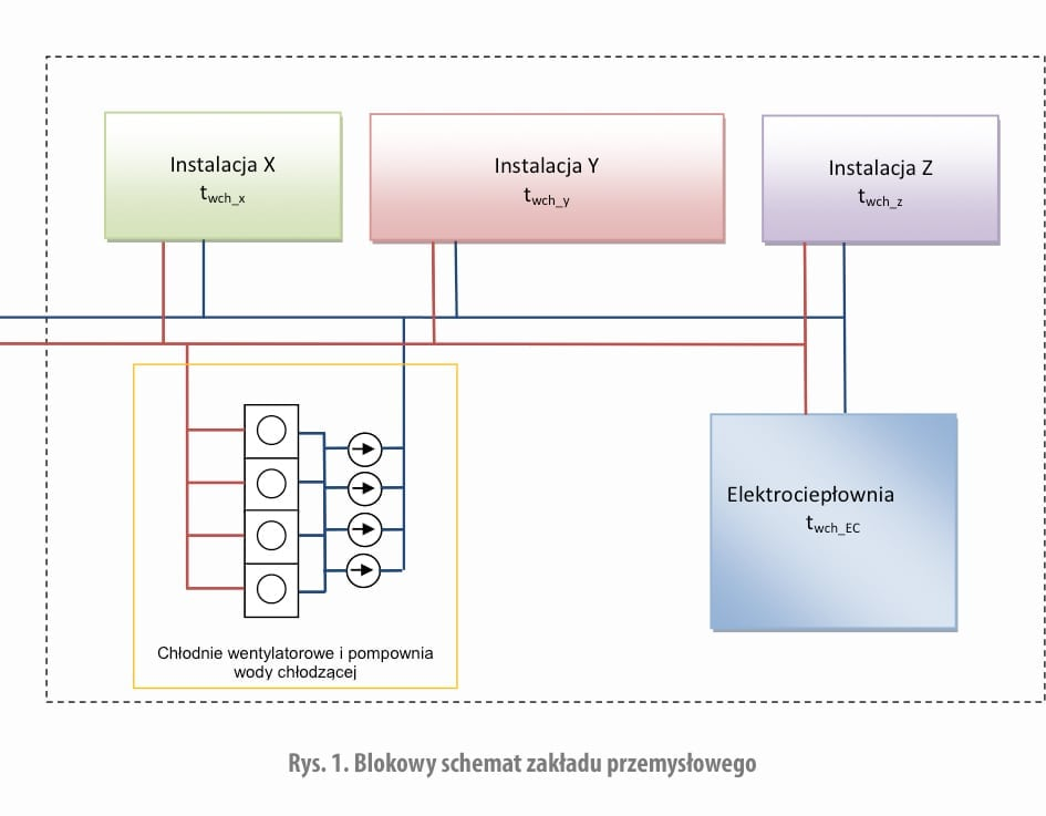 Rys. 1. Blokowy schemat zakładu przemysłowego