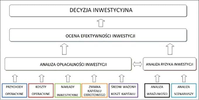 model-ekonomiczny-przedsiewziecia