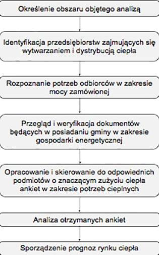 pajak Etapy-opracowywania-studium-rynku-ciepla